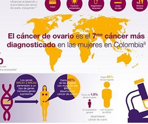 Cuidado con el cáncer de ovario
