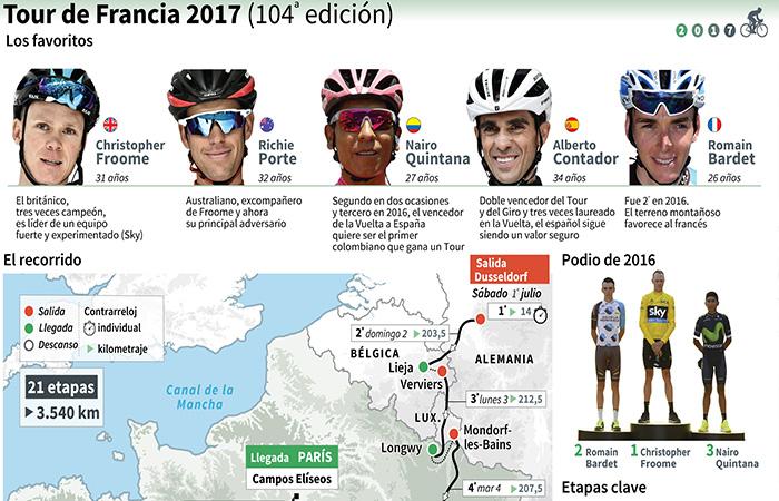 Tour de Francia: Estas son las etapas del Tour