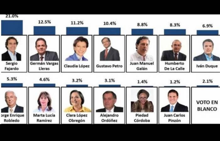 Elecciones presidenciales 2018: Encuesta revela el posible presidente