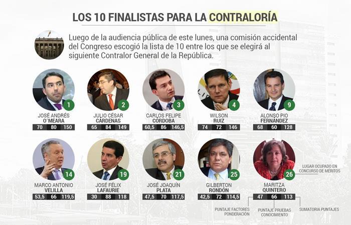 Proceso para elegir nuevo Contralor General deja 10 candidatos