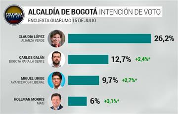 Tras la renuncia de Clara López, cuatro candidatos disputarán la Alcaldía de Bogotá