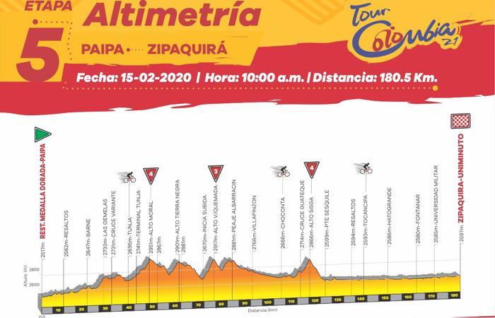 Este será el recorrido de la quinta etapa del Tour Colombia 2020. Foto: Twitter