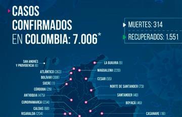 Coronavirus: Colombia supera los 7.000 contagios y las 300 muertes