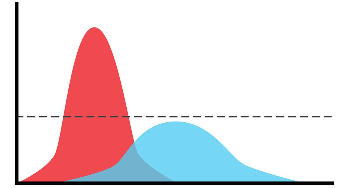 Representación gráfica de una curva de contagios aplanada. Foto: Pixabay