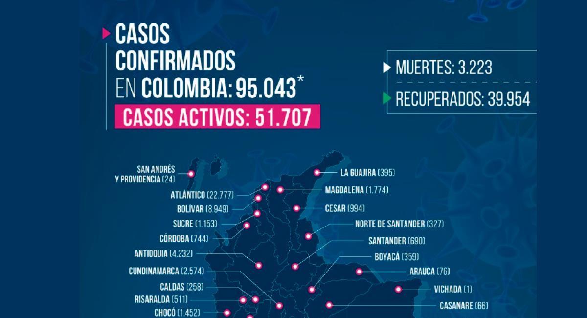 Cifra de Coronavirus en Colombia. Foto: Twitter @MinSaludCol