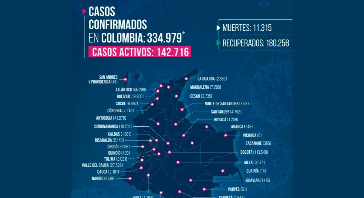 Cifras de COVID-19 en Colombia. Foto: Twitter @MinSaludCol