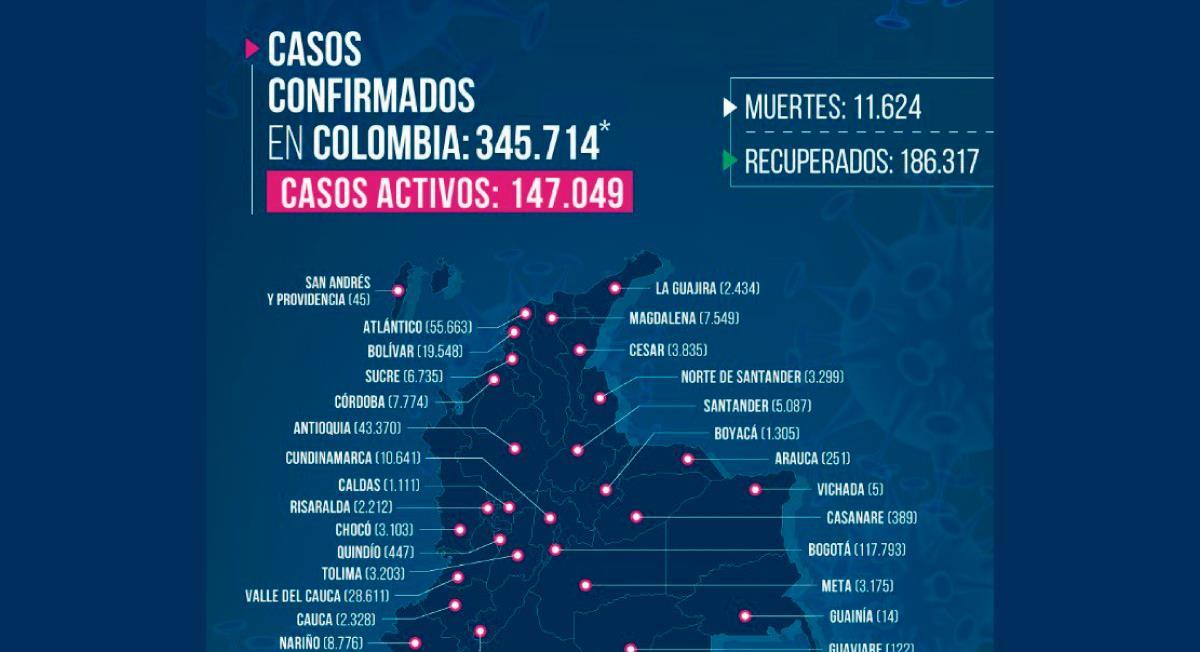 Últimas cifras de COVID-19 en Colombia. Foto: Twitter @MinSaludCol