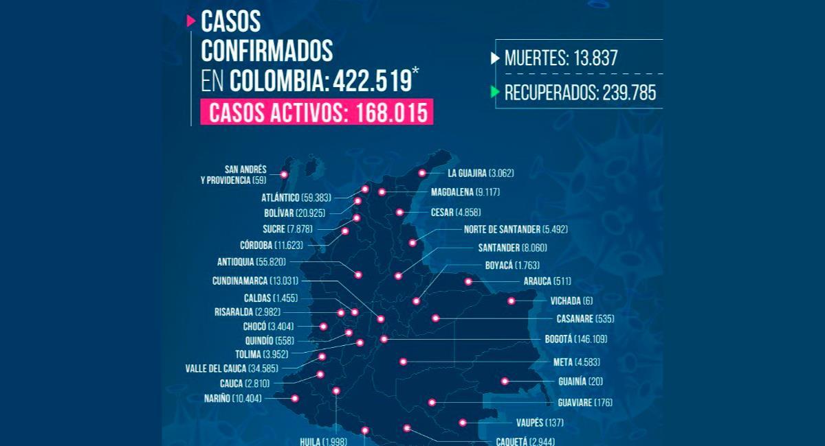 Colombia registró más de 12 mil contagios en un día. Foto: Twitter @MinSaludCol