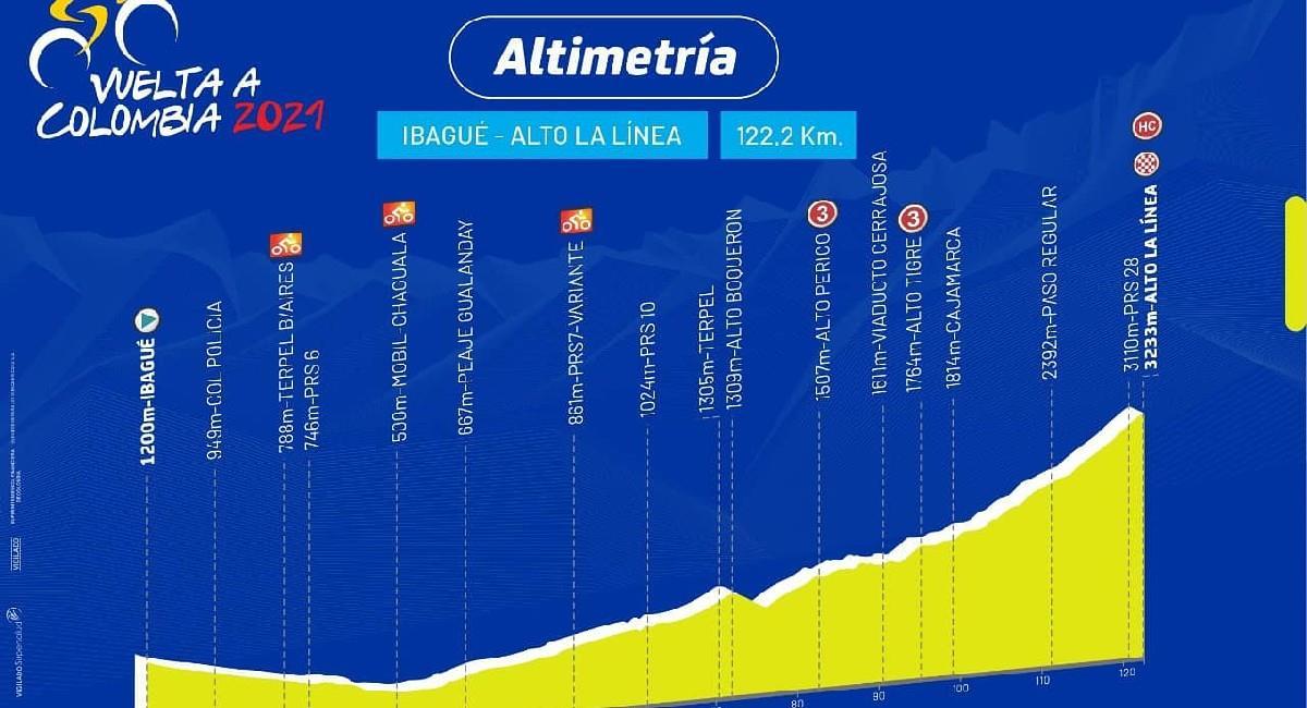 Sigue EN VIVO y por TV la etapa 4 de la Vuelta a Colombia 2021. Foto: Twitter @Vueltacolombia1