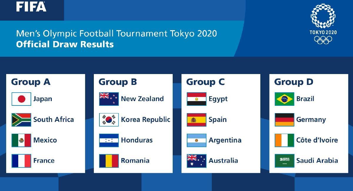 Así quedaron compuestos los grupos de fútbol para los Juegos Olímpicos 2020. Foto: Twitter @fifacom_es